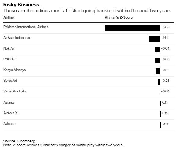 bloomberg έρευνα - αεροπορικές εταιρείες που κινδυνεύουν να πτωχεύσουν