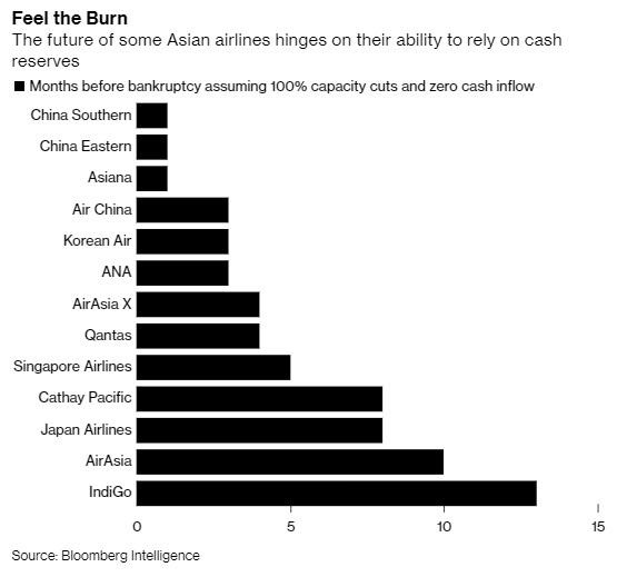 ασιατικές αεροπορικές εταιρείες που κινδυνεύουν να πτωχεύσουν