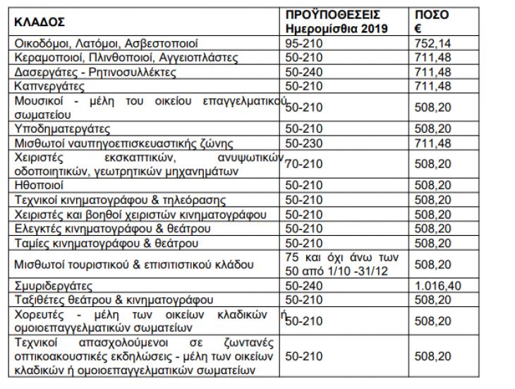 Εποχικό επίδομα 1.016 ευρώ: Ποια επαγγέλματα αφορά