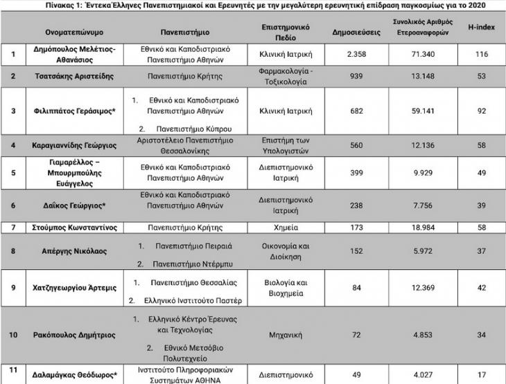 Έλληνες καθηγητές: Διακρίθηκαν 11 καθηγητές ελληνικών πανεπιστημίων με τη μεγαλύτερη επιρροή παγκοσμίως