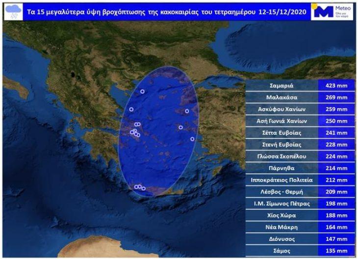 Μαλακάσα: Τη Δευτέρα 15/12 έπεσαν τα περισσότερα χιλιοστά βροχής