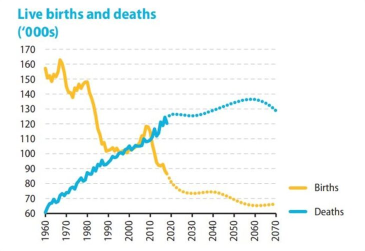 Πληθυσμός Ελλάδας: Ο πληθυσμός στη χώρα μας διαρκώς συρρικνώνεται