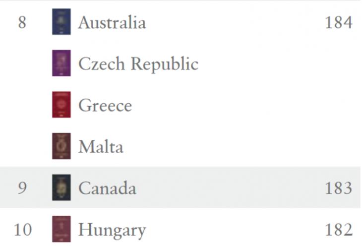 Ισχυρά διαβατήρια: Αυτά είναι τα ισχυρότερα διαβατήρια στον κόσμο