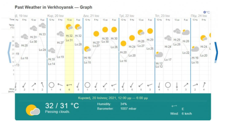 Όχι, το θερμόμετρο στη Σιβηρία ΔΕΝ έδειξε 48°C